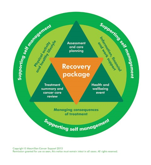 Cancer Recovery package